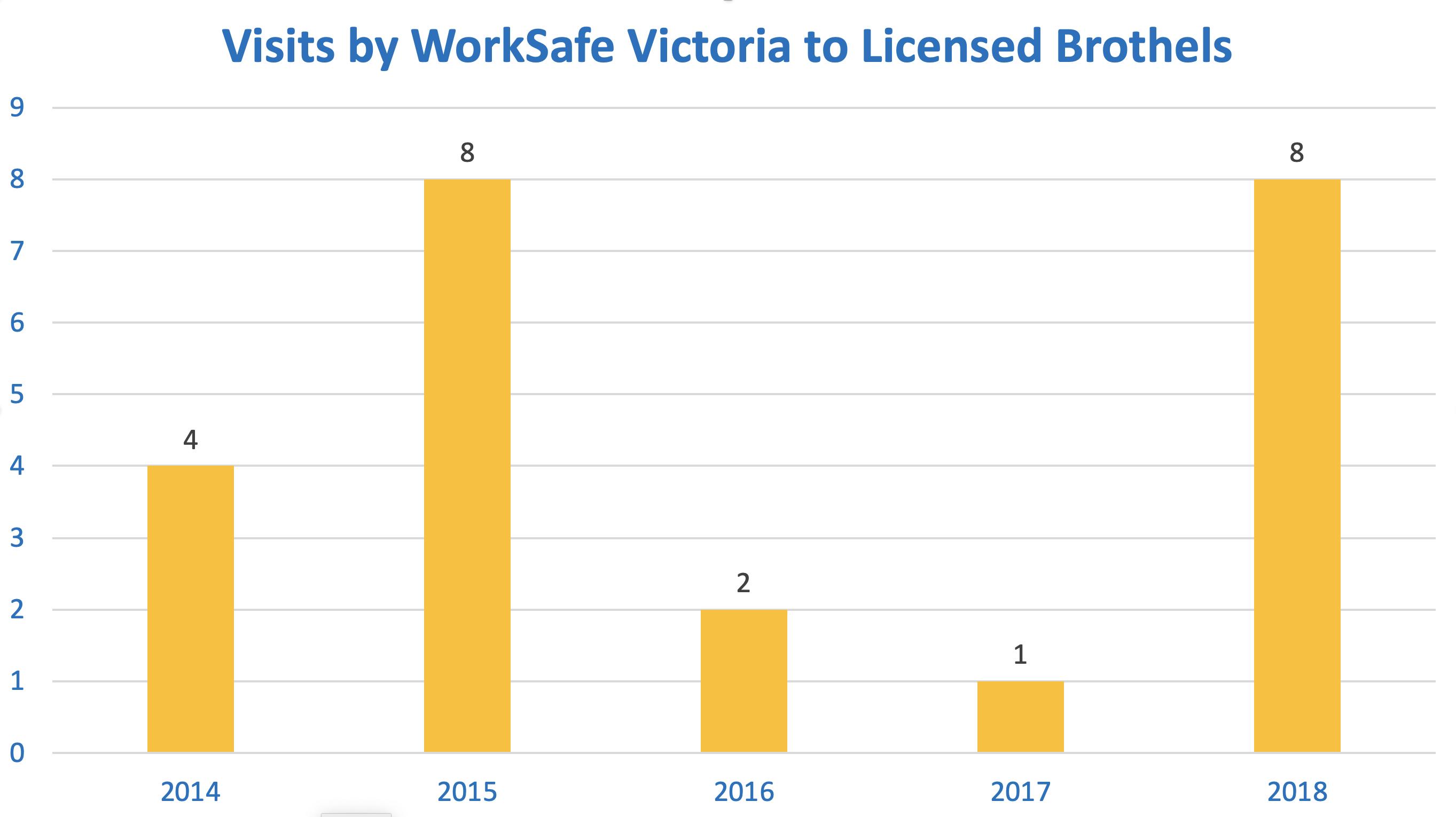 WorkSafe brothels Victoria