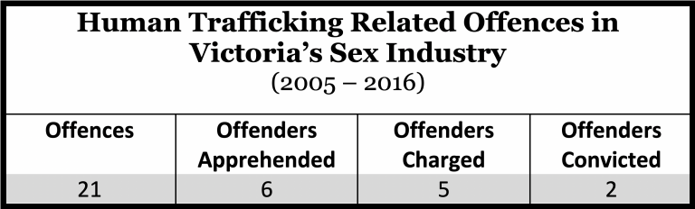 Sex Slavery, Human Trafficking, Victoria Sex Industry