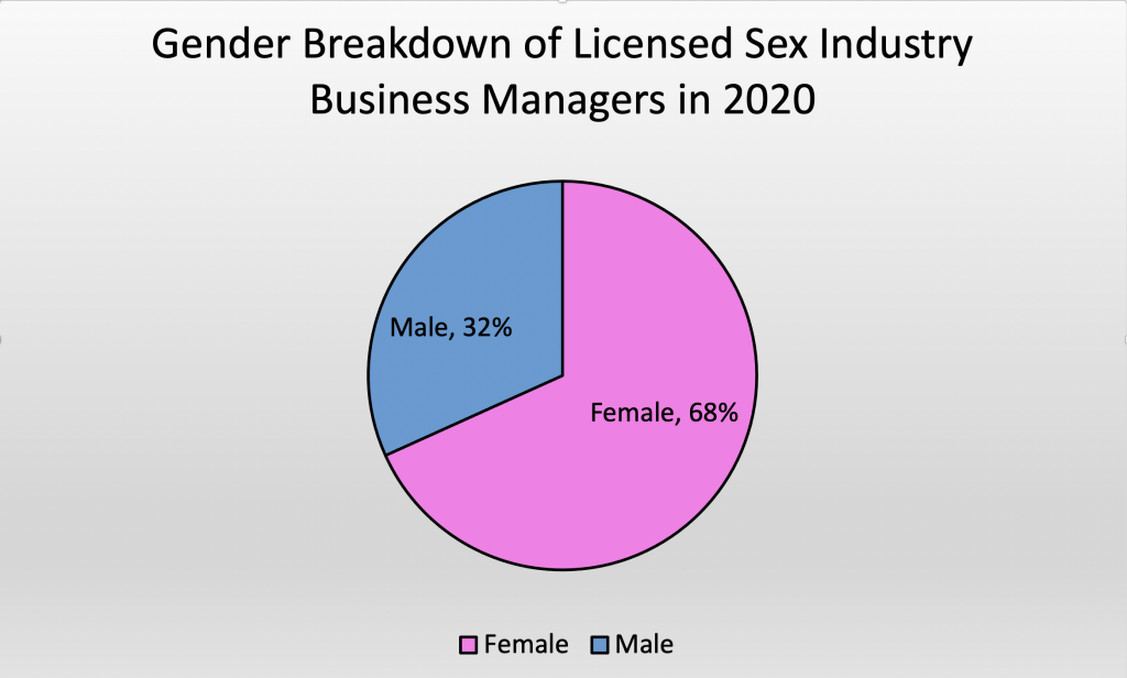 Sex Work Brothel Managers Consumer Affairs Victoria