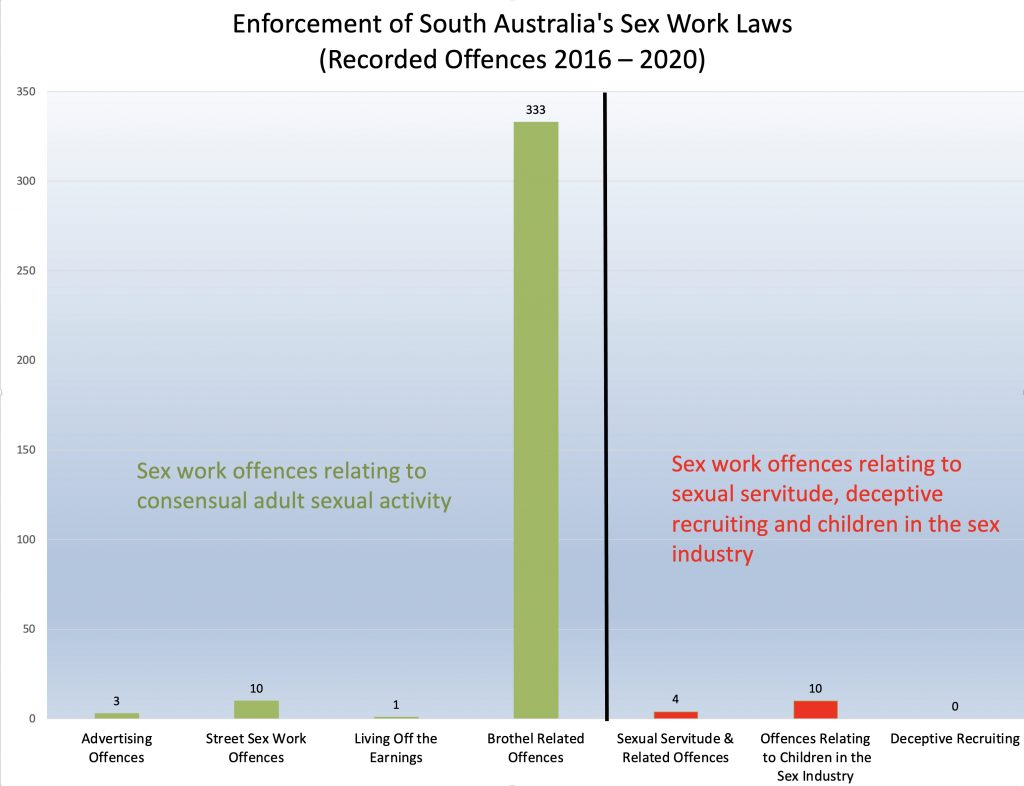 Police and sex work in South Australia (1)