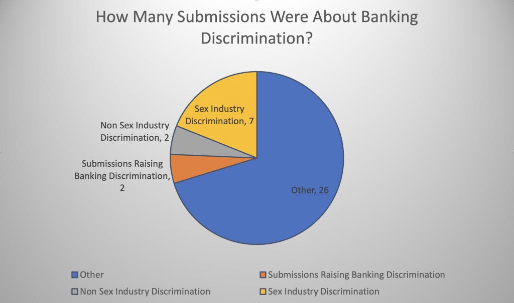Financial discrimination
